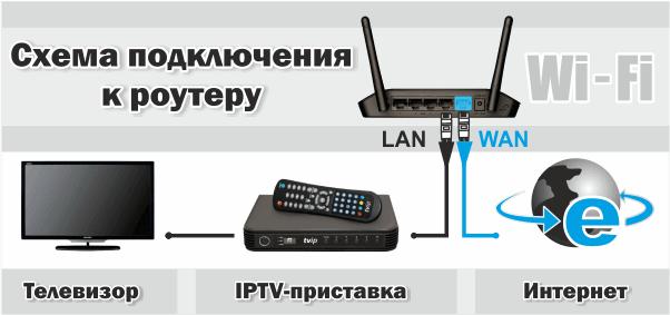 роутера использование iptv